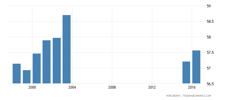 chad out of school adolescents of lower secondary school age percentage female percent wb data
