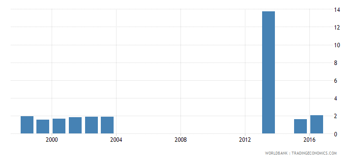 chad percentage of female students enrolled in primary education who are under age female percent wb data