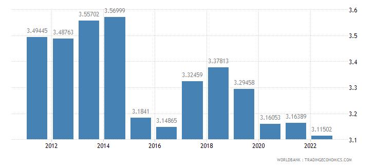 chad population growth annual percent wb data