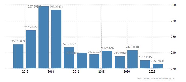 chad ppp conversion factor private consumption lcu per international dollar wb data