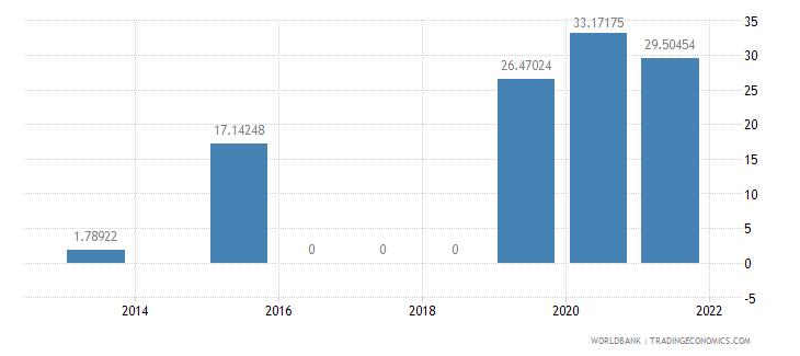 chad present value of external debt percent of gni wb data