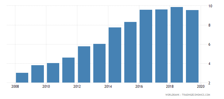 chad private credit by deposit money banks to gdp percent wb data