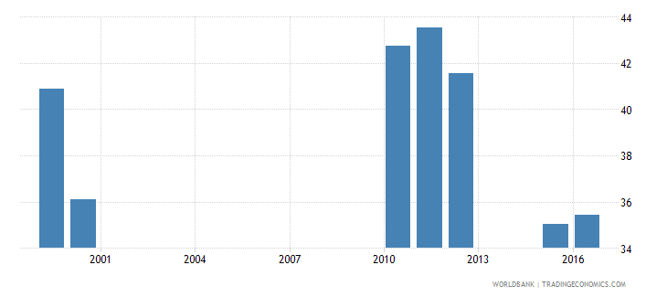 chad pupil teacher ratio in lower secondary education headcount basis wb data