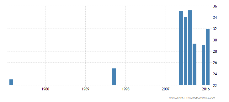chad pupil teacher ratio in pre primary education headcount basis wb data
