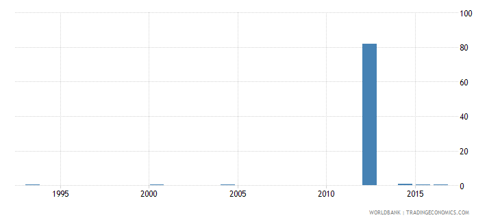 chad ratio of young literate females to males percent ages 15 24 wb data