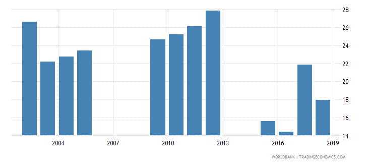 chad repetition rate in grade 1 of primary education male percent wb data
