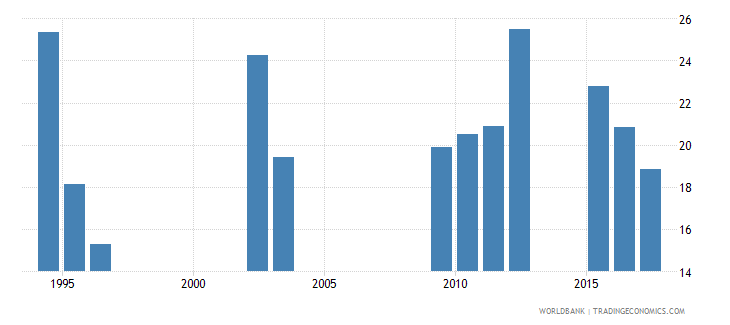 chad repetition rate in grade 2 of lower secondary general education female percent wb data