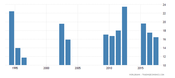 chad repetition rate in grade 2 of lower secondary general education male percent wb data