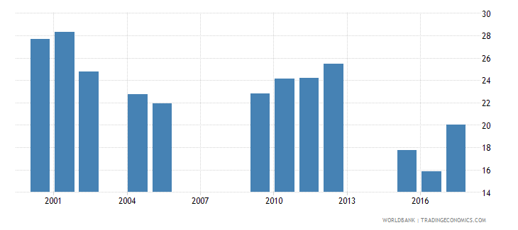 chad repetition rate in grade 2 of primary education female percent wb data