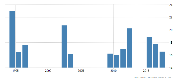 chad repetition rate in grade 3 of lower secondary general education male percent wb data