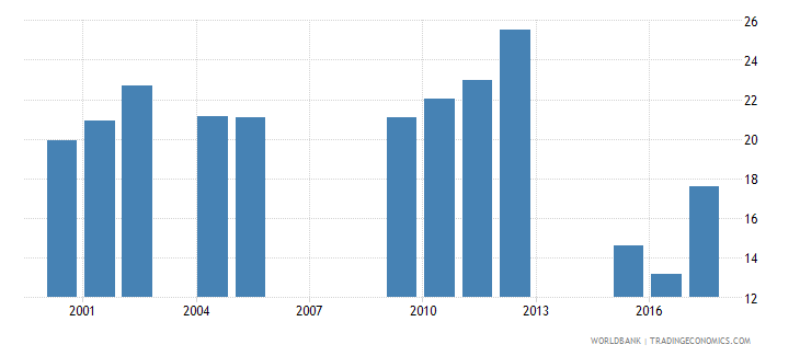 chad repetition rate in grade 5 of primary education male percent wb data