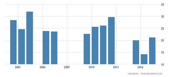 chad repetition rate in grade 6 of primary education female percent wb data