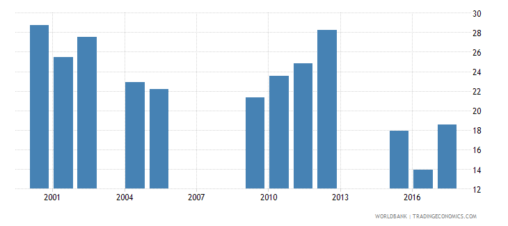chad repetition rate in grade 6 of primary education male percent wb data