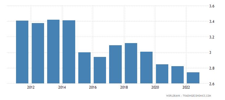 chad rural population growth annual percent wb data