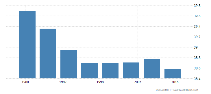 chad rural population male percent of total wb data