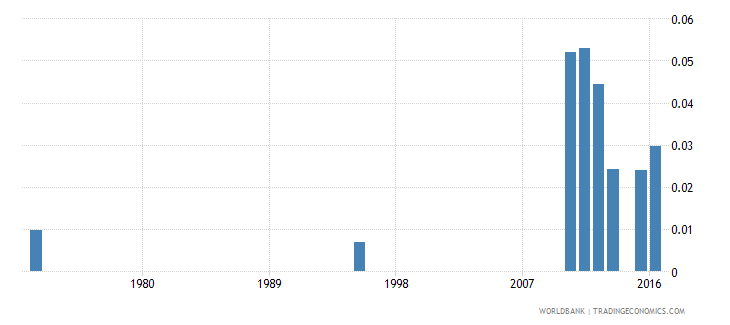 chad school life expectancy pre primary both sexes years wb data