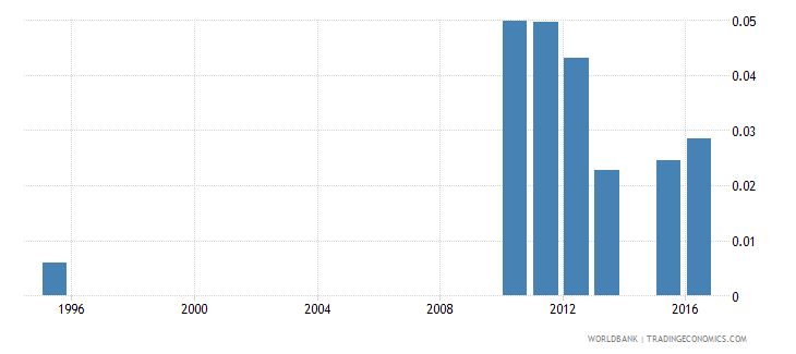 chad school life expectancy pre primary female years wb data