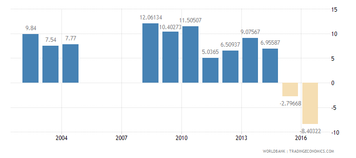chad services etc  value added annual percent growth wb data
