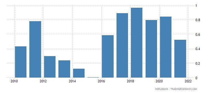 chad short term debt percent of total external debt wb data