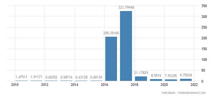 chad short term debt percent of total reserves wb data