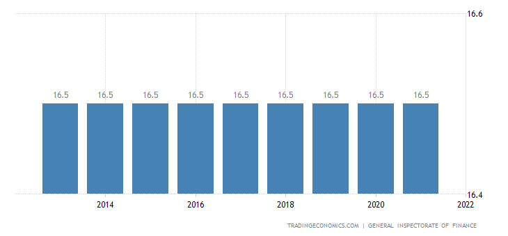 Chad Social Security Rate For Companies
