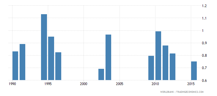 chad survival rate to the last grade of lower secondary general education gender parity index gpi wb data
