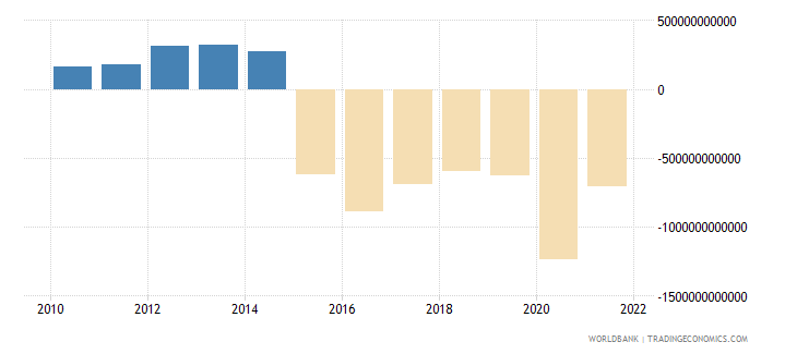 chad terms of trade adjustment constant lcu wb data