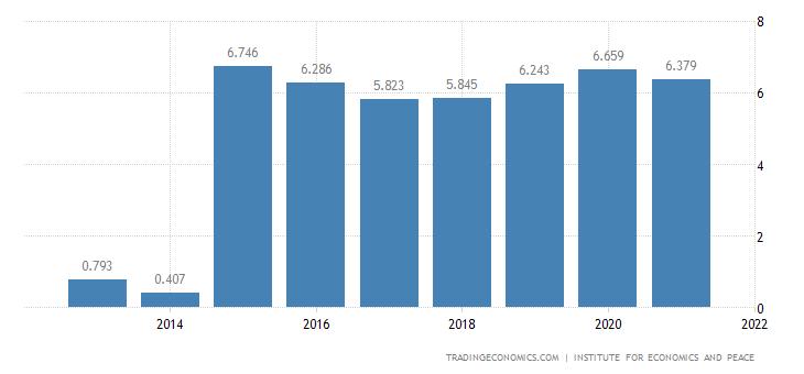 Chad Terrorism Index