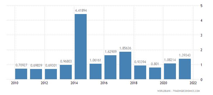 chad total debt service percent of gni wb data