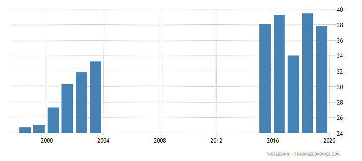 chad total net enrolment rate lower secondary both sexes percent wb data