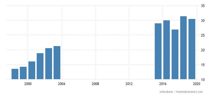 chad total net enrolment rate lower secondary female percent wb data