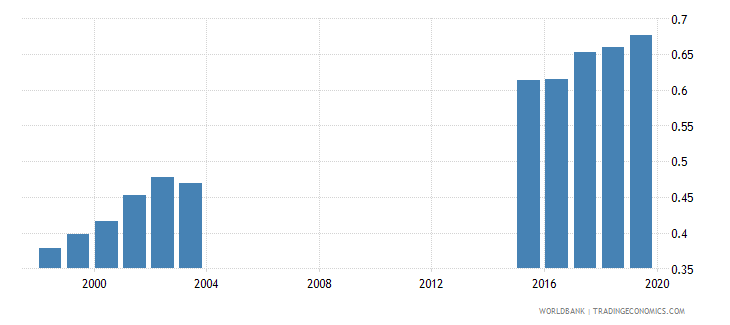 chad total net enrolment rate lower secondary gender parity index gpi wb data