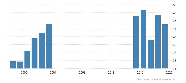 chad total net enrolment rate lower secondary male percent wb data