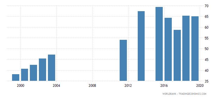 chad total net enrolment rate primary female percent wb data