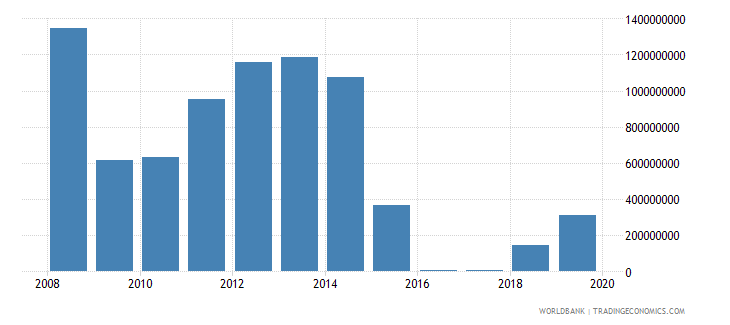chad total reserves minus gold us dollar wb data