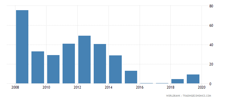 chad total reserves percent of total external debt wb data