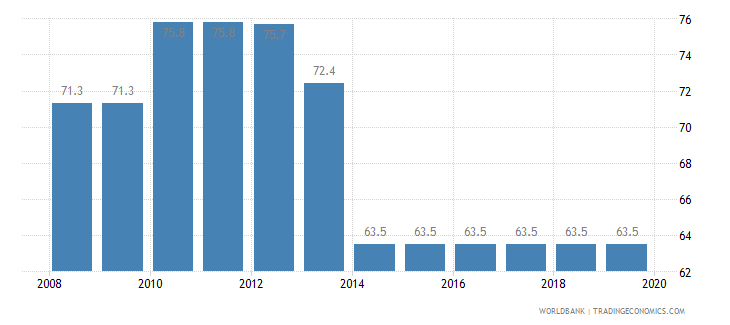 chad total tax rate percent of profit wb data