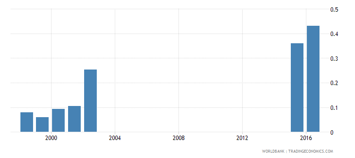 chad under age enrolment ratio in secondary education male percent wb data