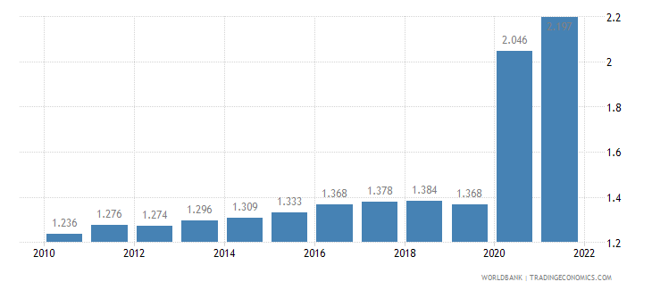 chad unemployment male percent of male labor force wb data