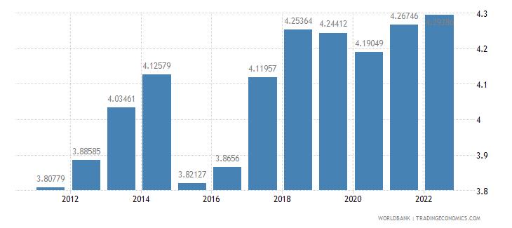 chad urban population growth annual percent wb data