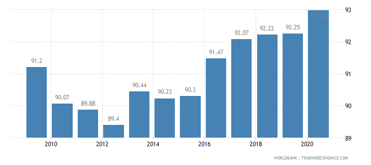 chad vulnerable employment total percent of total employment wb data