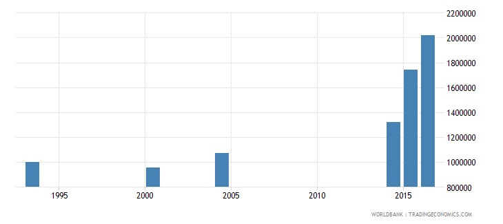 chad youth illiterate population 15 24 years both sexes number wb data