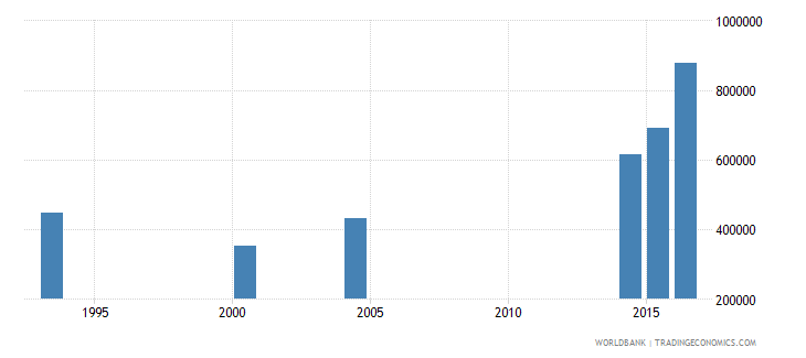 chad youth illiterate population 15 24 years male number wb data