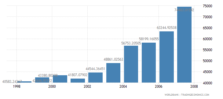 channel islands gdp per capita us dollar wb data