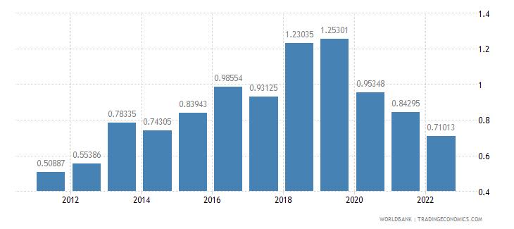 channel islands rural population growth annual percent wb data