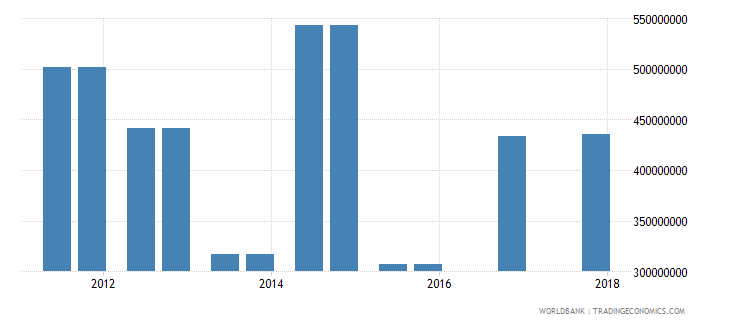 chile 03_official bilateral loans total wb data