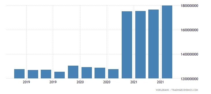 chile 08_multilateral loans other institutions wb data