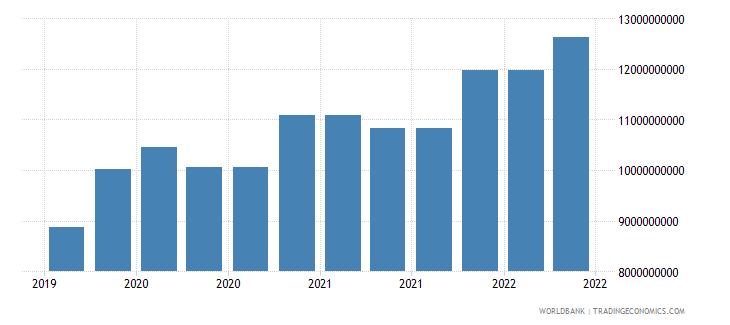 chile 10_insured export credit exposures short term bu wb data