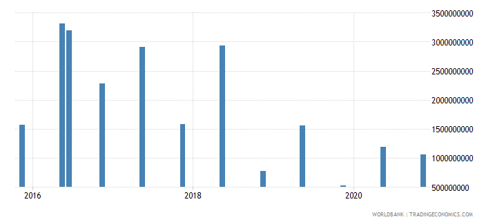 chile 15_debt securities held by nonresidents total short term wb data