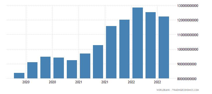 chile 16_international debt securities all maturities wb data
